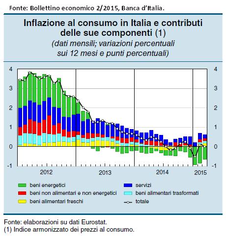 Il QE (quantitative easing) della BCE e gli effetti su imprese e famiglie